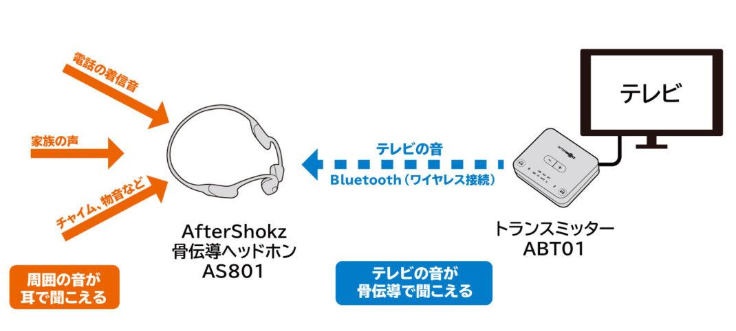 Aftershockz骨伝導テレビ用ヘッドホン おすすめの理由